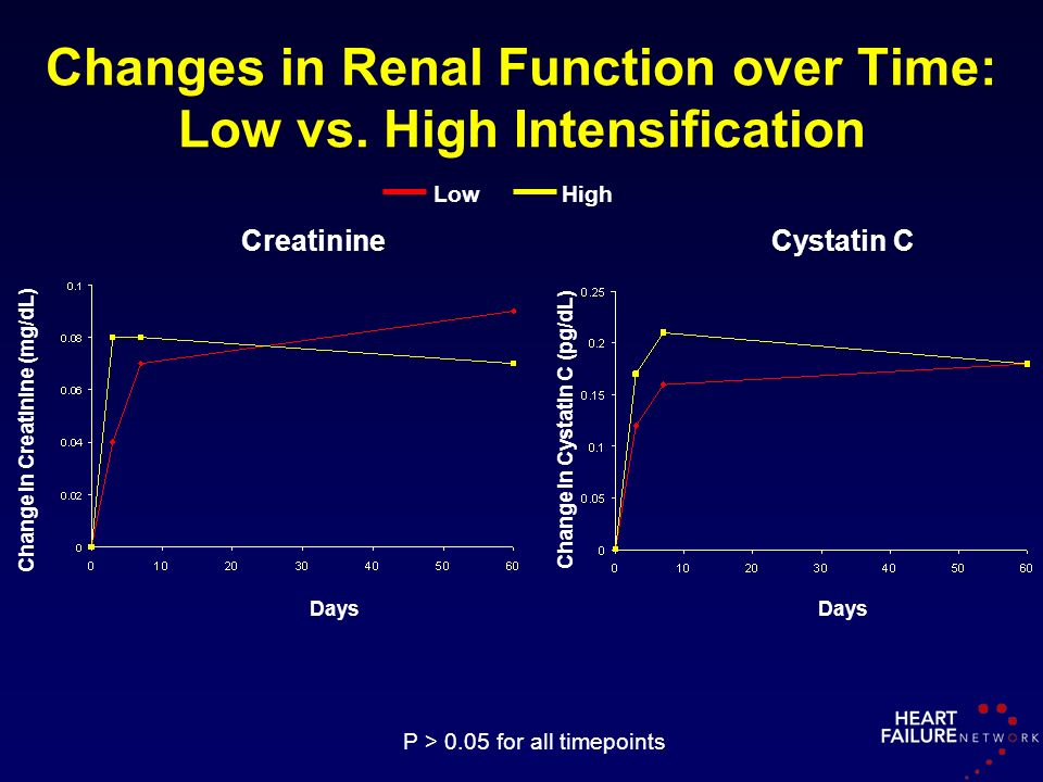 Changes in Renal Function over Time: Low vs. High Intensification