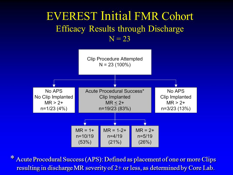 EVEREST Initial FMR Cohort Efficacy Results through Discharge N = 23