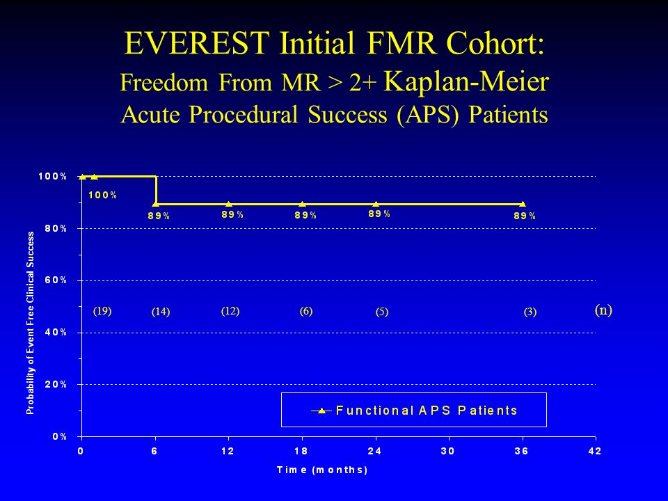 EVEREST Initial FMR Cohort: Freedom From MR > 2+ Kaplan-Meier Acute Procedural Success (APS) Patients