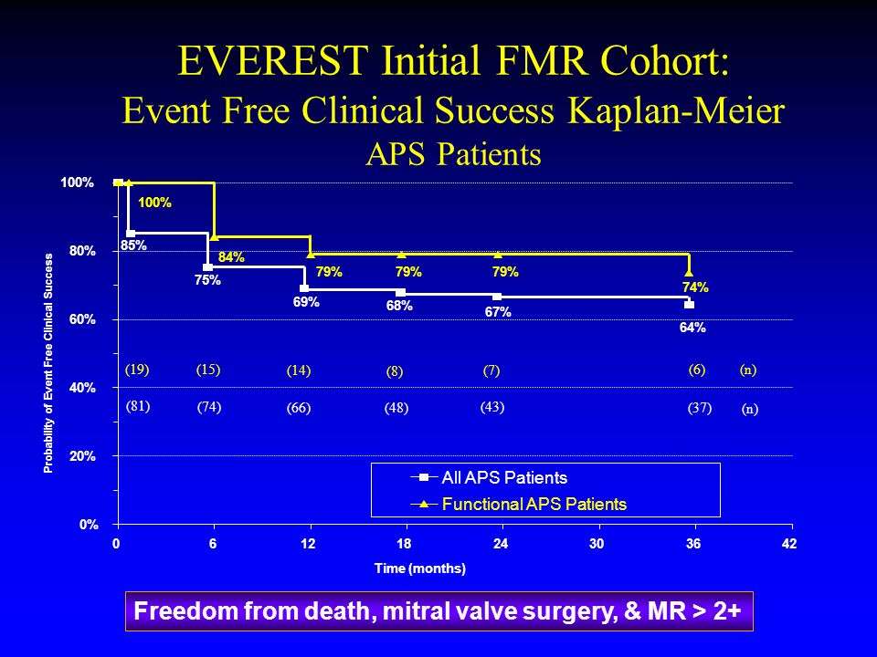 EVEREST Initial FMR Cohort: Event Free Clinical Success Kaplan-Meier APS Patients