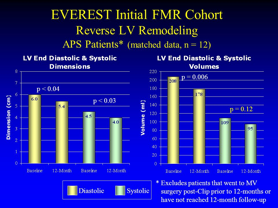 EVEREST Initial FMR Cohort Reverse LV Remodeling APS Patients