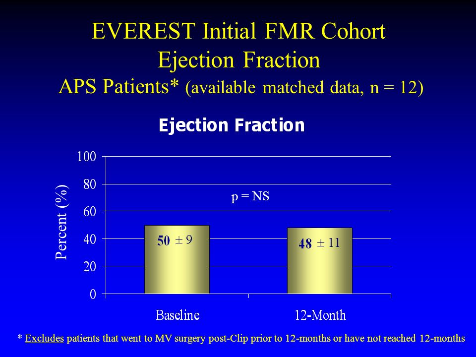 EVEREST Initial FMR Cohort Ejection Fraction APS Patients