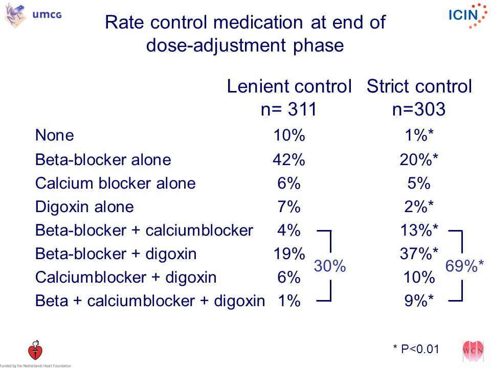 Rate control medication at end of dose-adjustment phase