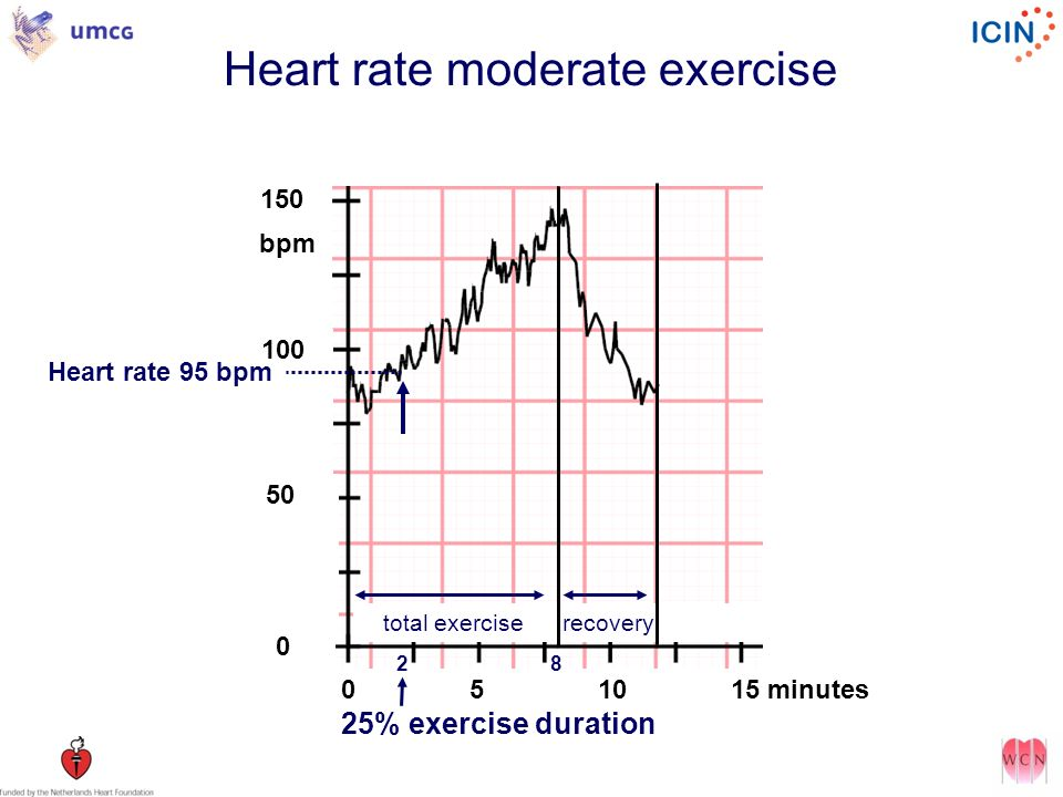 Heart rate moderate exercise