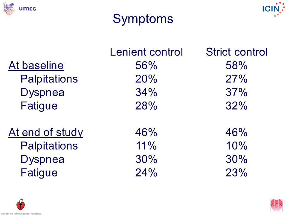 Symptoms Lenient control Strict control At baseline 56% 58%