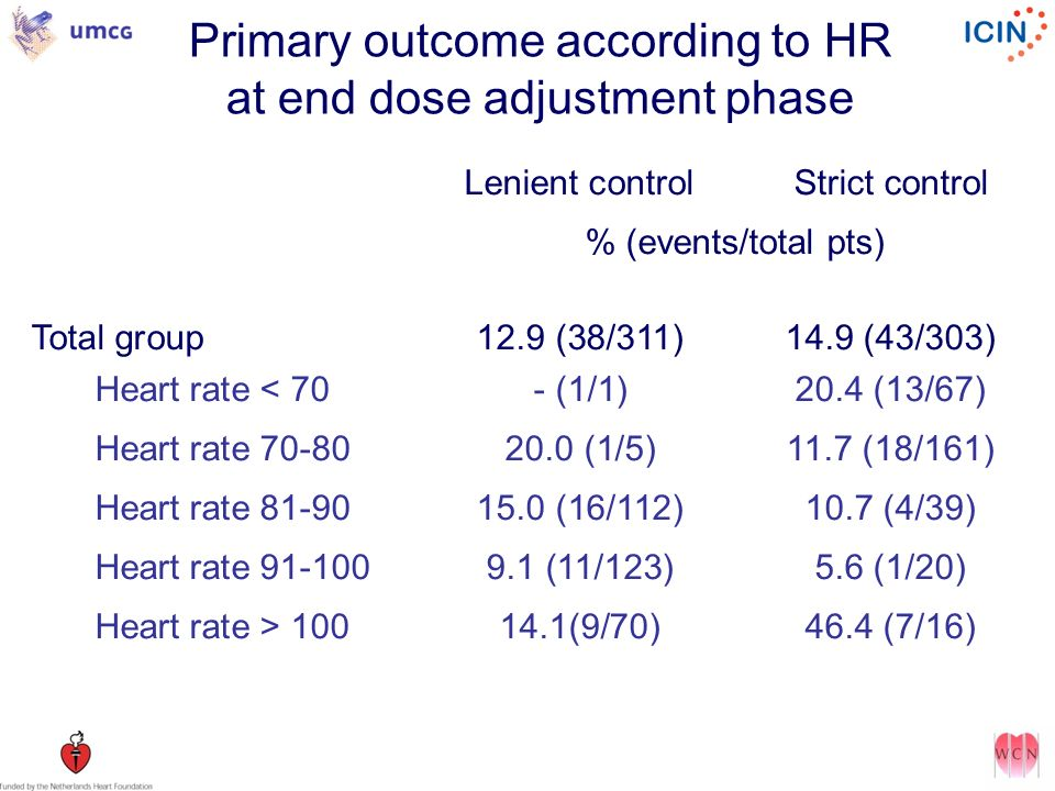 Primary outcome according to HR at end dose adjustment phase