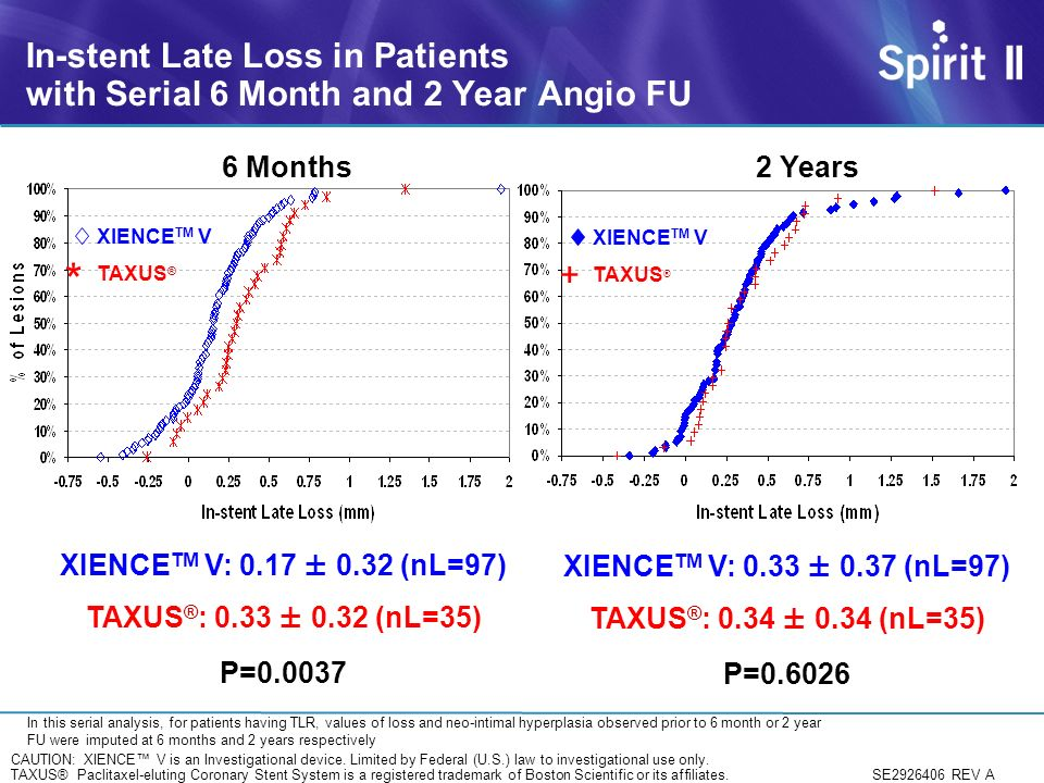 In-stent Late Loss in Patients with Serial 6 Month and 2 Year Angio FU