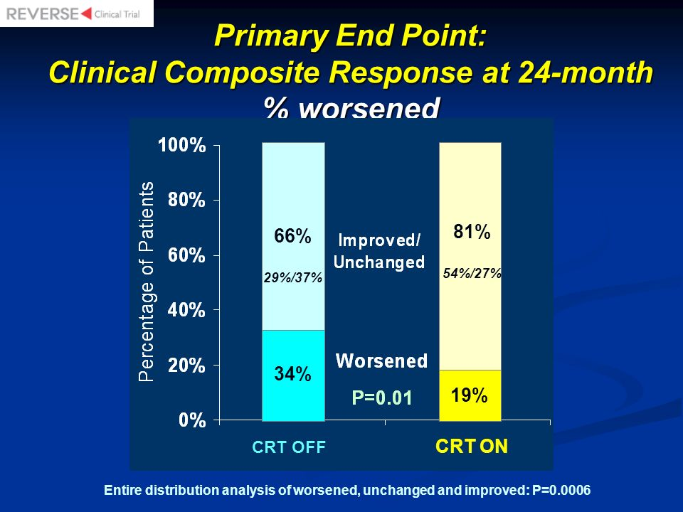 Primary End Point: Clinical Composite Response at 24-month % worsened