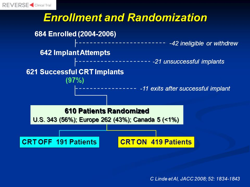 Enrollment and Randomization 621 Successful CRT Implants