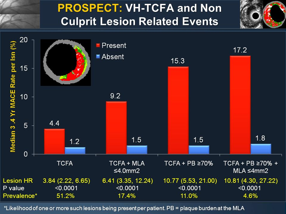 PROSPECT: VH-TCFA and Non Culprit Lesion Related Events