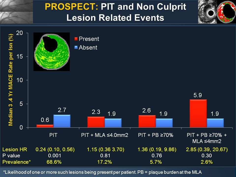 PROSPECT: PIT and Non Culprit Lesion Related Events