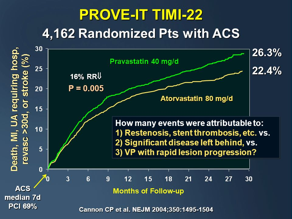 PROVE-IT TIMI-22 4,162 Randomized Pts with ACS