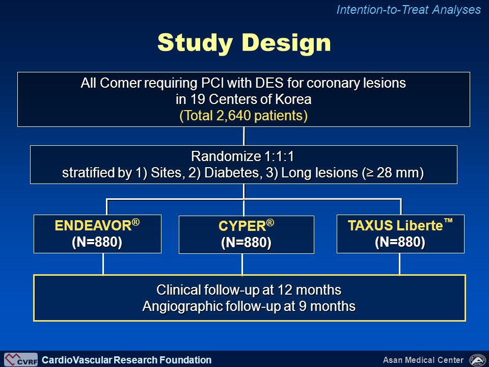 Study Design All Comer requiring PCI with DES for coronary lesions