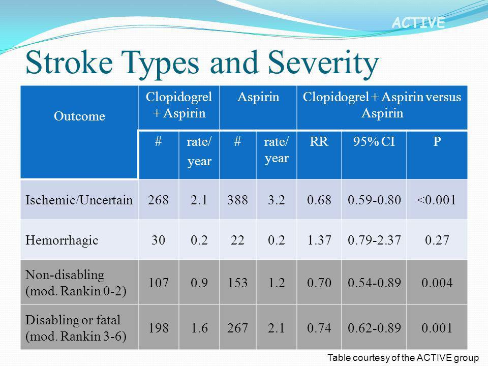 Stroke Types and Severity