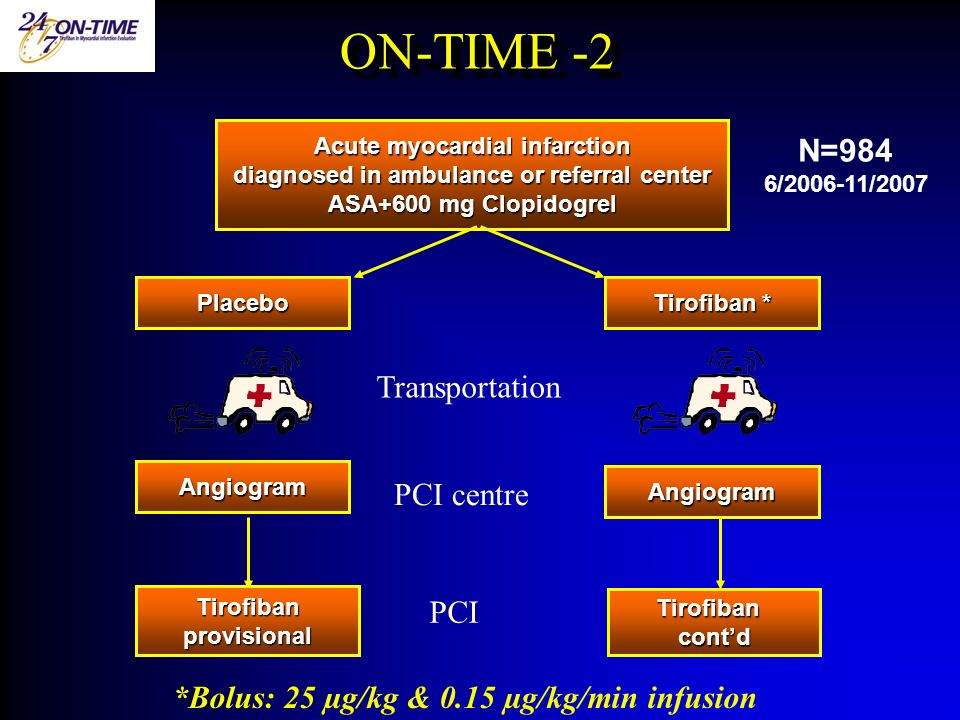 Acute myocardial infarction diagnosed in ambulance or referral center