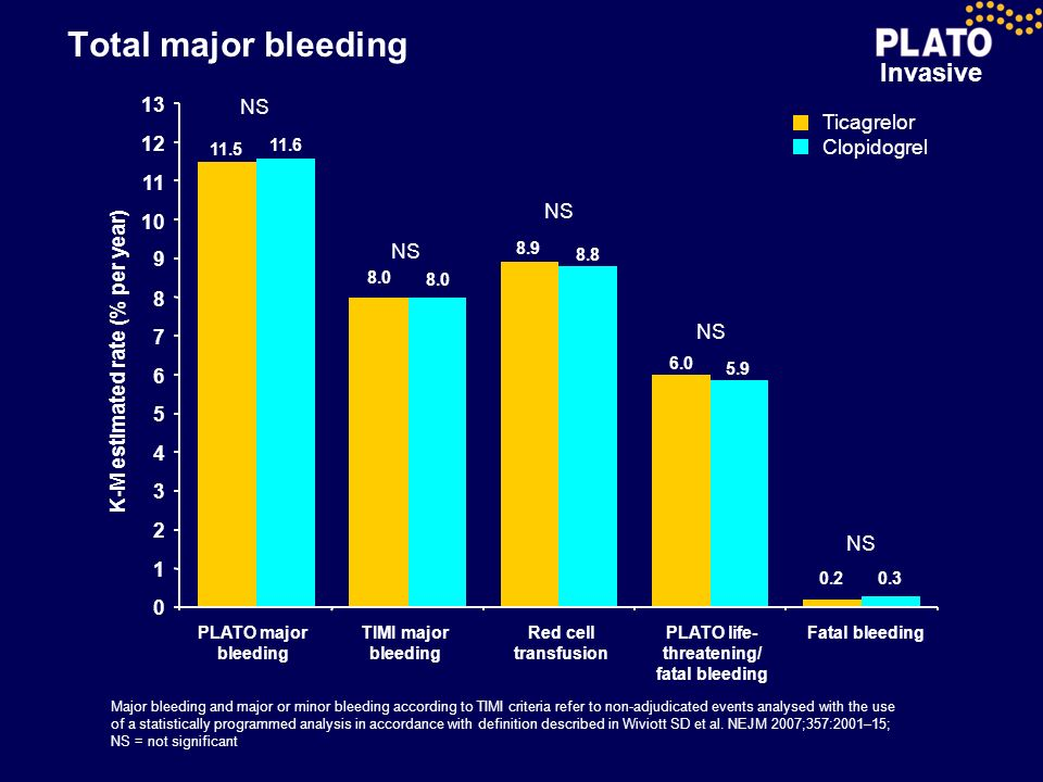 K-M estimated rate (% per year) PLATO life-threatening/ fatal bleeding