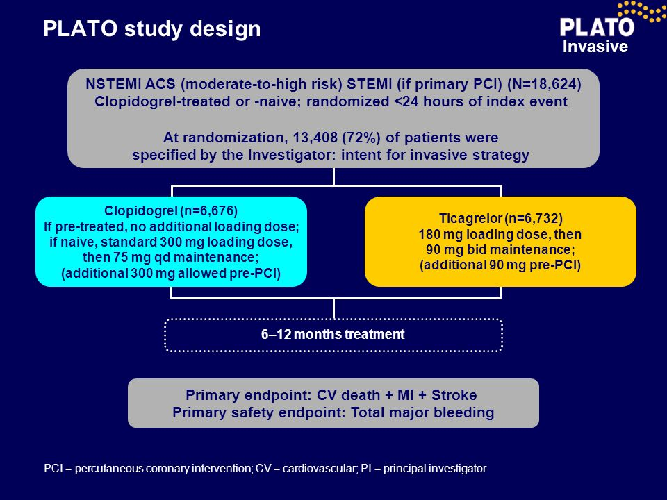 PLATO study design NSTEMI ACS (moderate-to-high risk) STEMI (if primary PCI) (N=18,624)