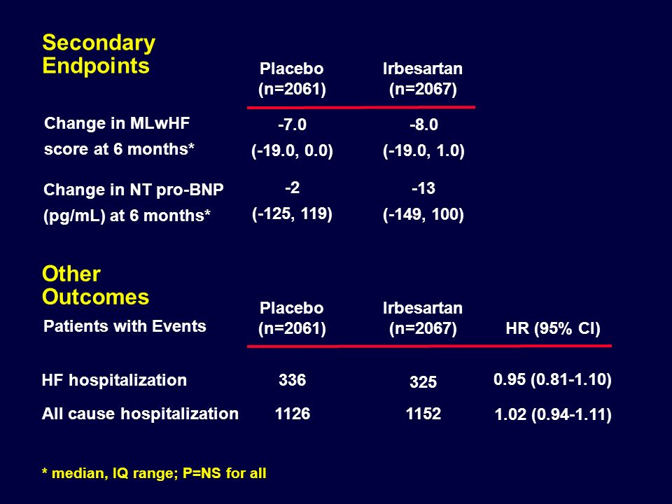 Secondary Endpoints Other Outcomes Placebo (n=2061)
