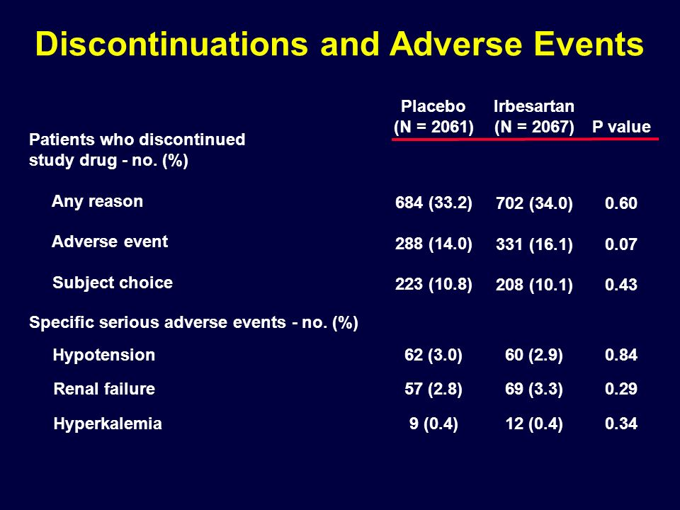 Discontinuations and Adverse Events