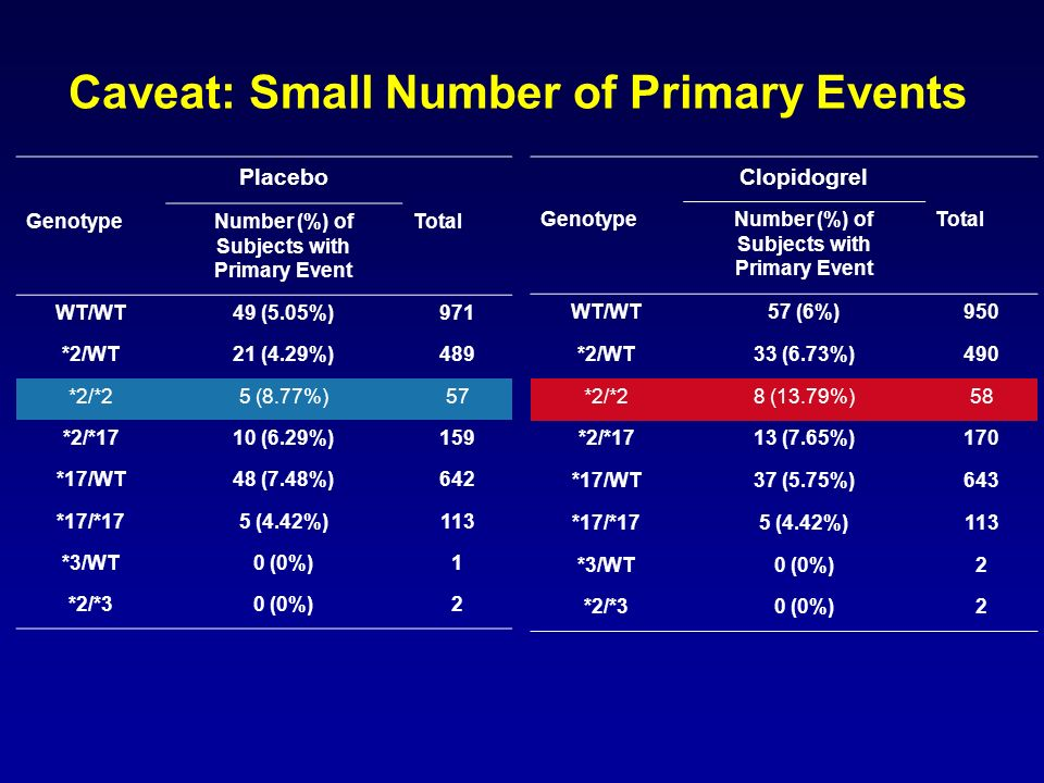 Caveat: Small Number of Primary Events