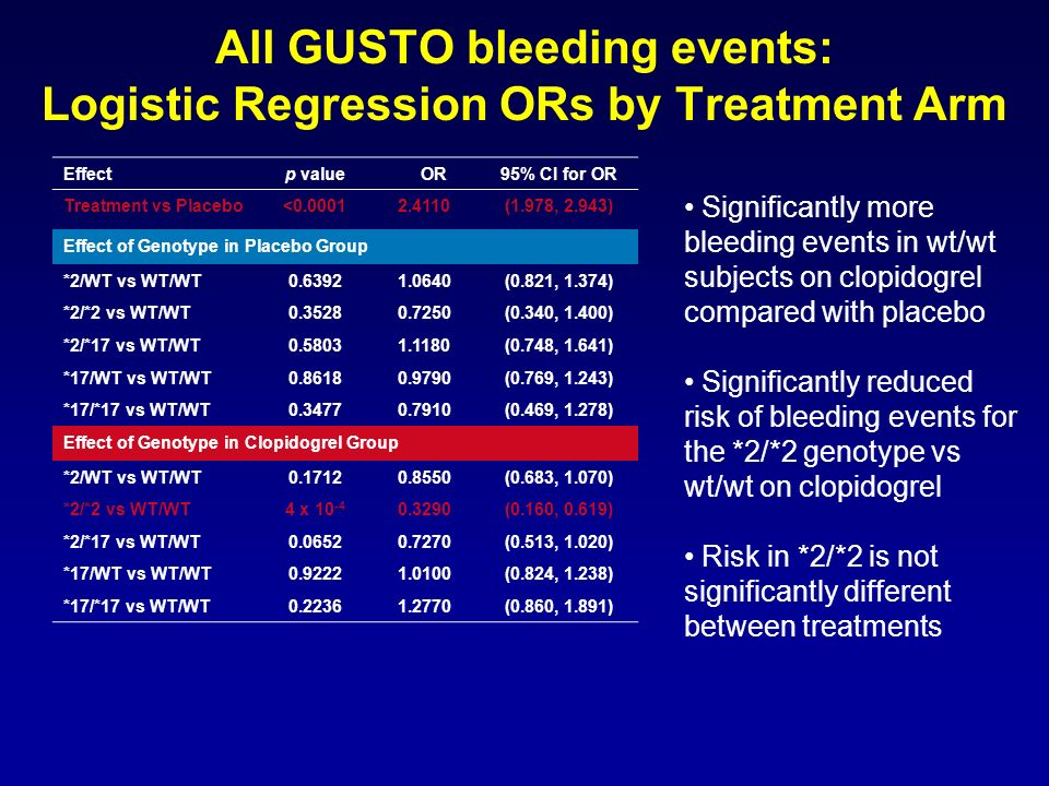 All GUSTO bleeding events: Logistic Regression ORs by Treatment Arm