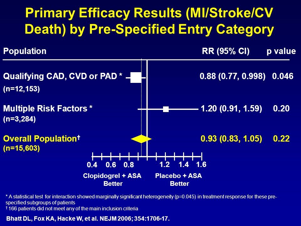 Primary Efficacy Results (MI/Stroke/CV Death) by Pre-Specified Entry Category