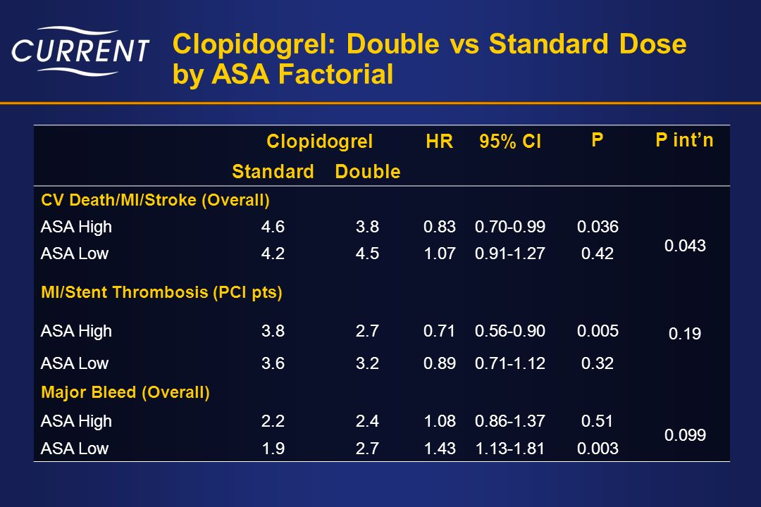 Clopidogrel: Double vs Standard Dose by ASA Factorial