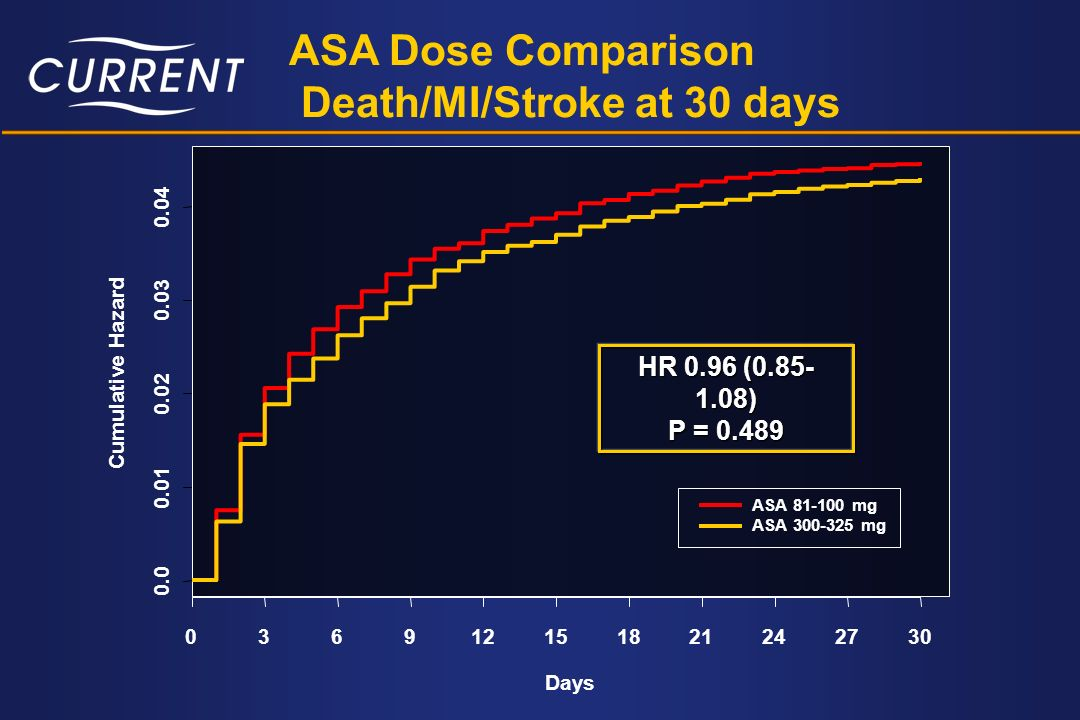 Death/MI/Stroke at 30 days
