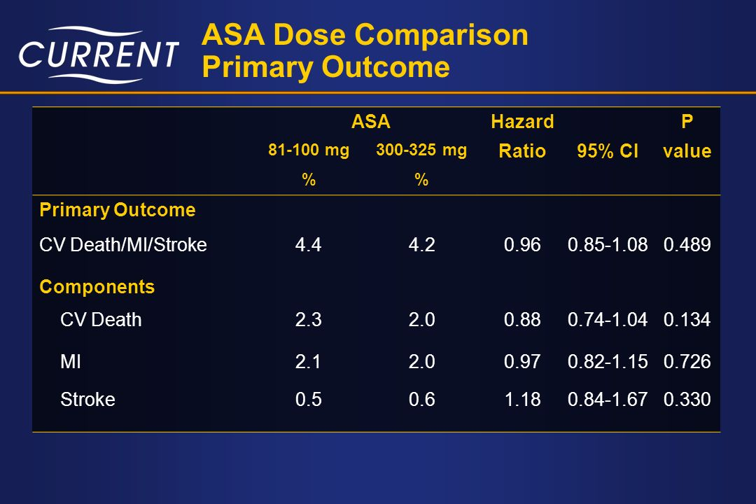ASA Dose Comparison Primary Outcome