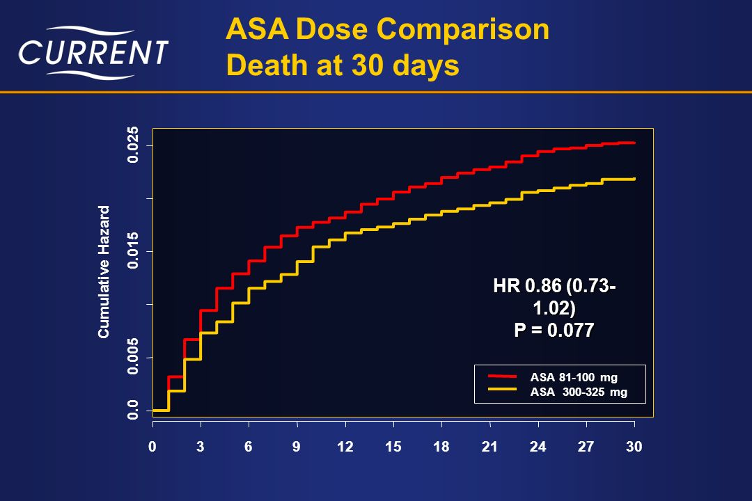 ASA Dose Comparison Death at 30 days HR 0.86 ( ) P = 0.077