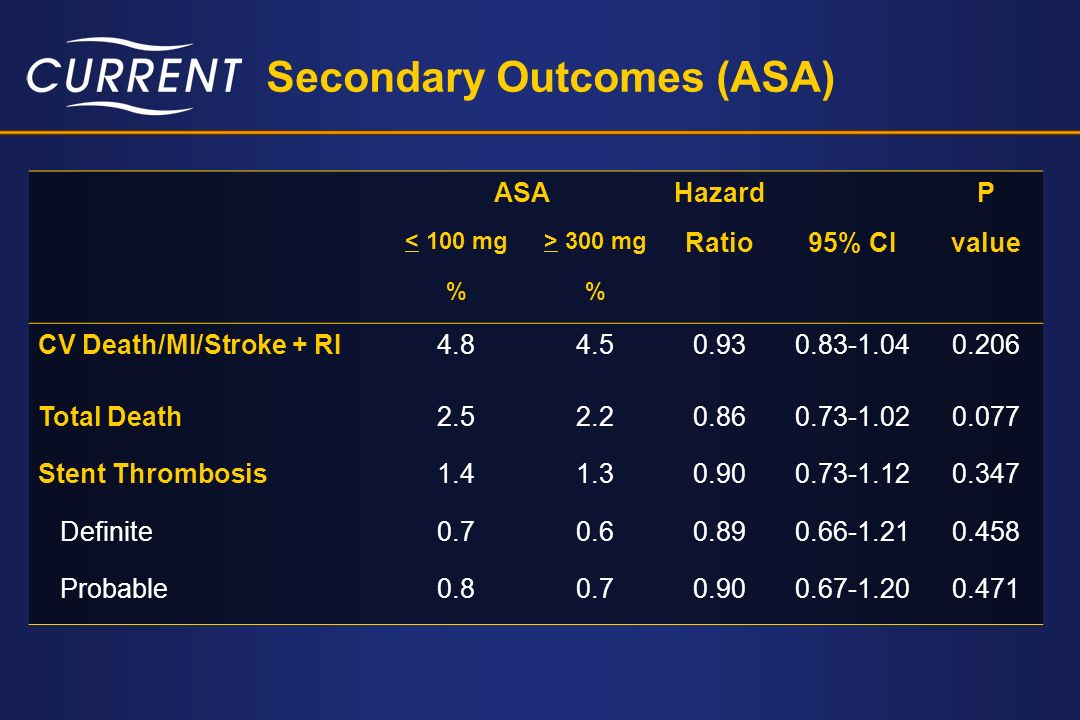 Secondary Outcomes (ASA)