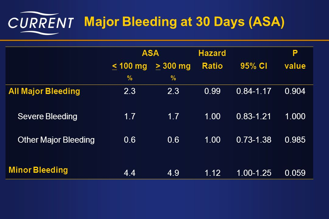 Major Bleeding at 30 Days (ASA)