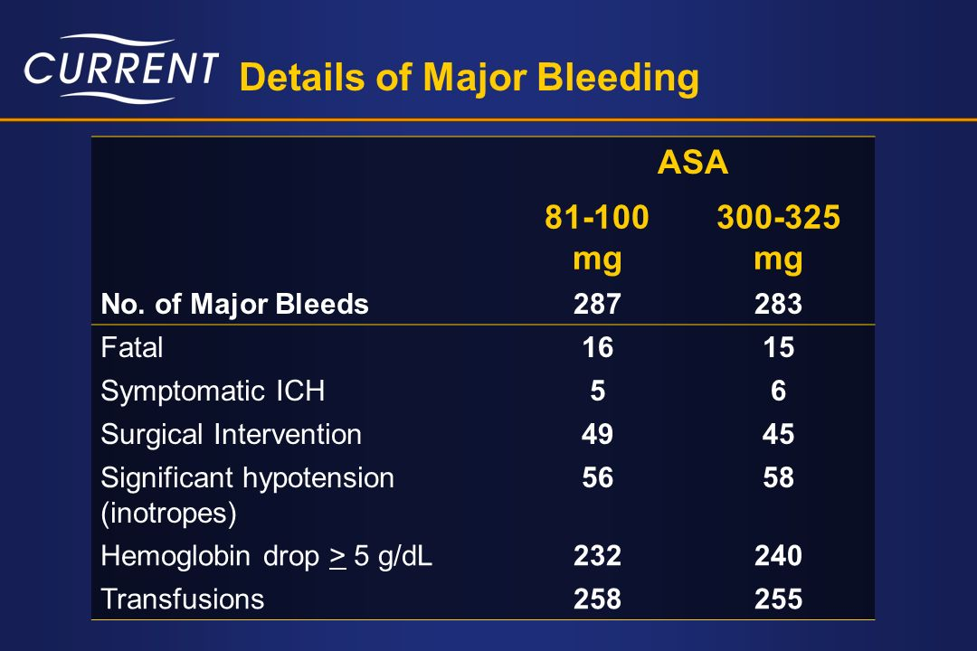 Details of Major Bleeding