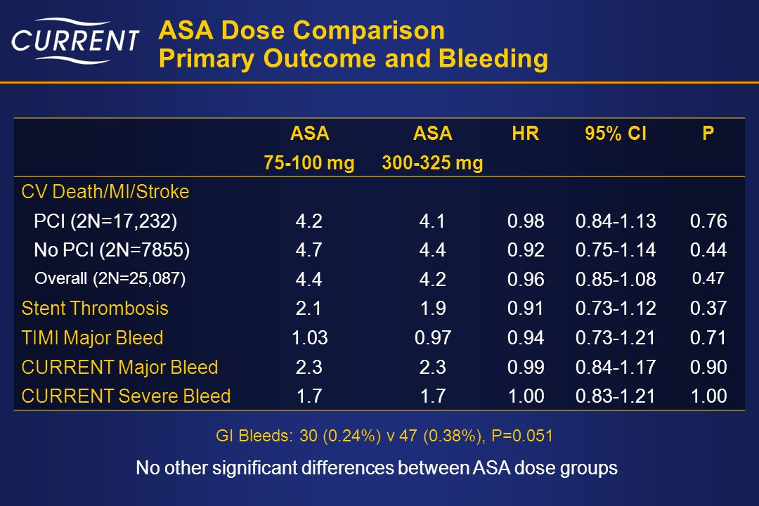 ASA Dose Comparison Primary Outcome and Bleeding