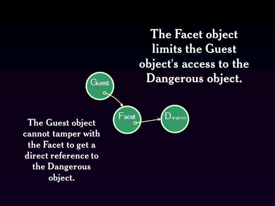 The Facet object limits the Guest object s access to the Dangerous object.