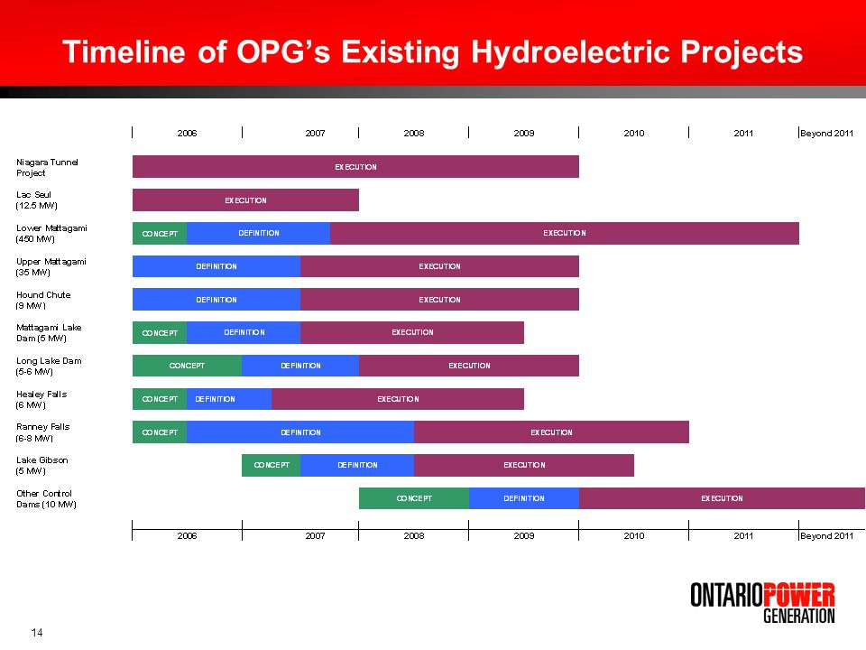 Timeline of OPG's Existing Hydroelectric Projects