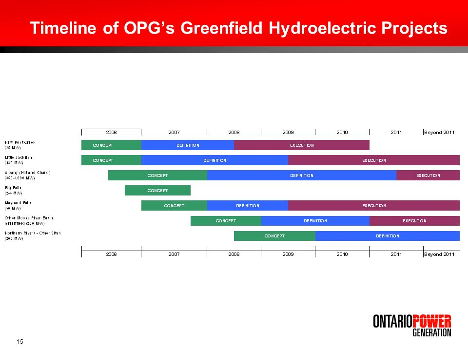 Timeline of OPG's Greenfield Hydroelectric Projects