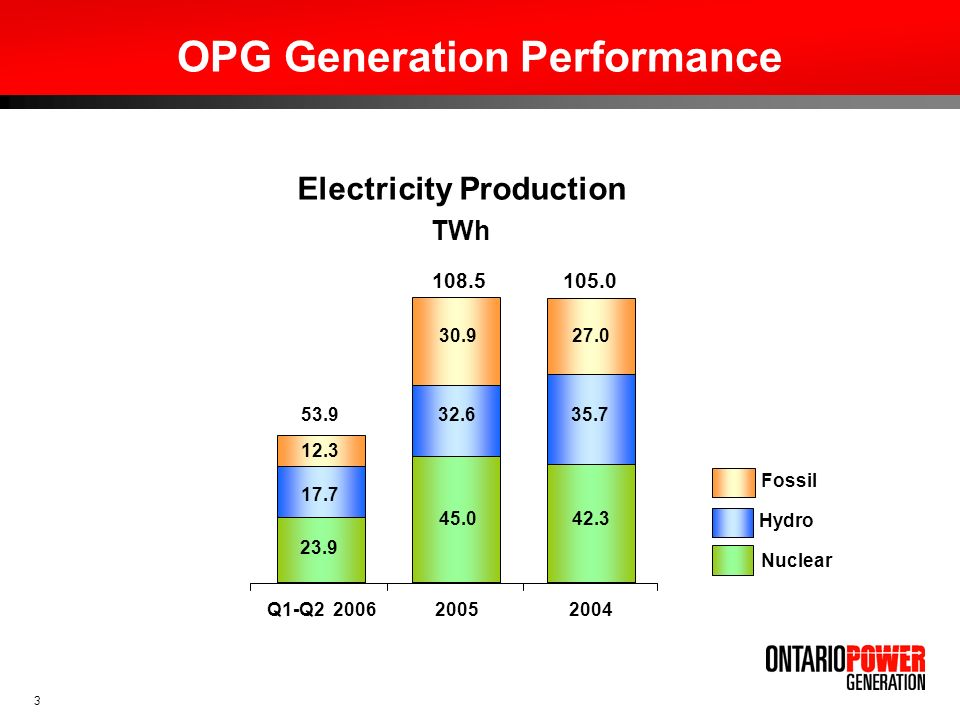 OPG Generation Performance
