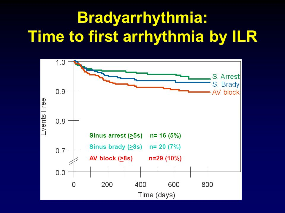 Bradyarrhythmia: Time to first arrhythmia by ILR