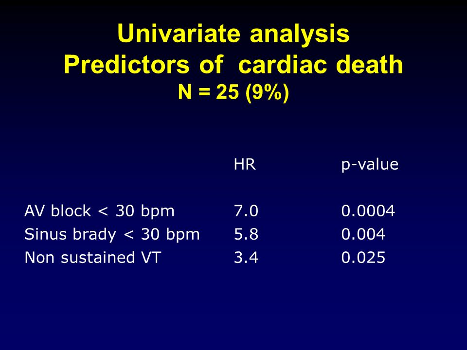 Univariate analysis Predictors of cardiac death N = 25 (9%)