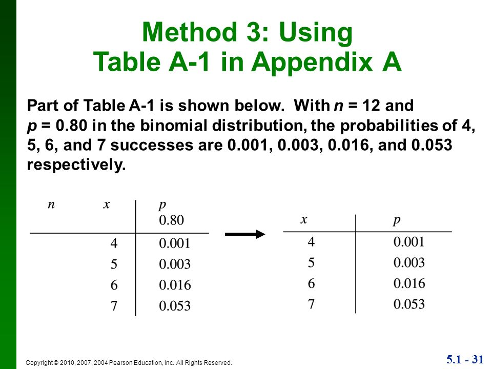 Method 3: Using Table A-1 in Appendix A