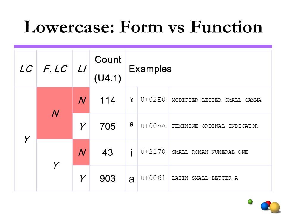 Lowercase: Form vs Function