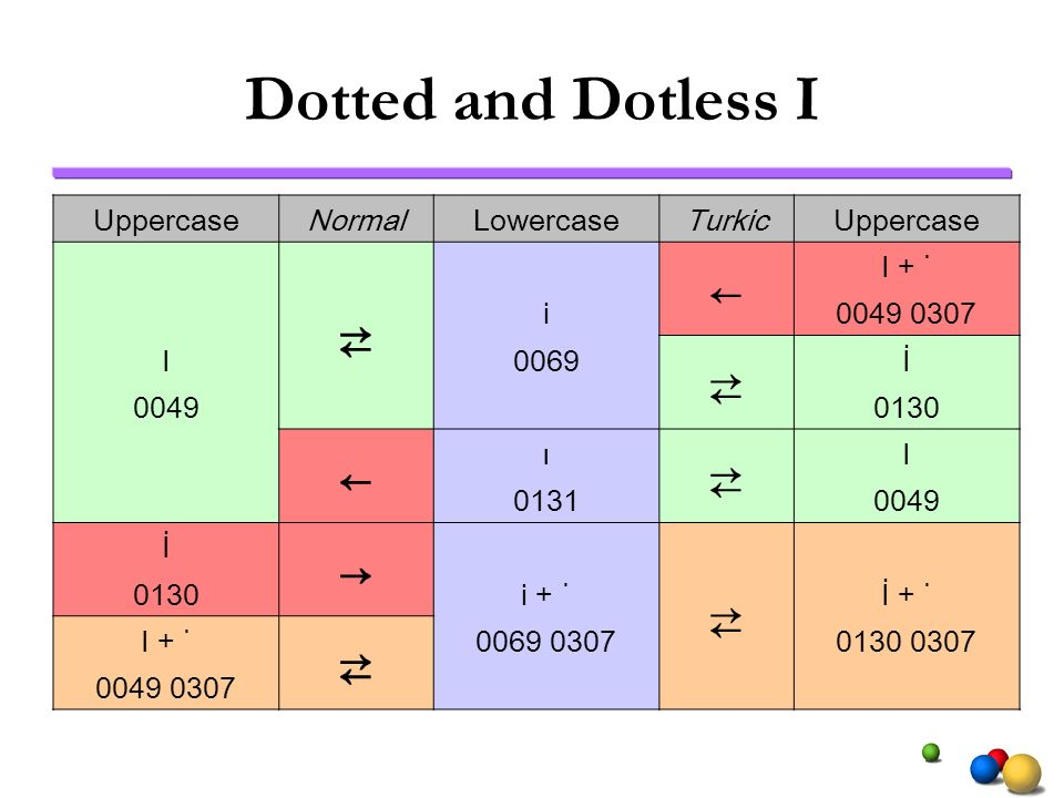 Dotted and Dotless I ⇄ ← → Uppercase Normal Lowercase Turkic I + ˙ i