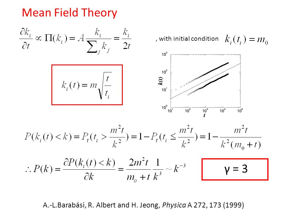 MFT Mean Field Theory γ = 3