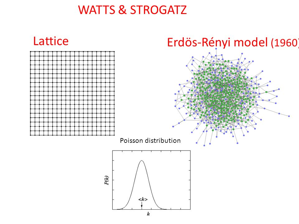 WATTS & STROGATZ Lattice Erdös-Rényi model (1960) Poisson distribution