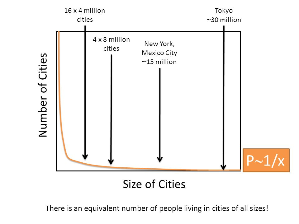 P~1/x Number of Cities Size of Cities