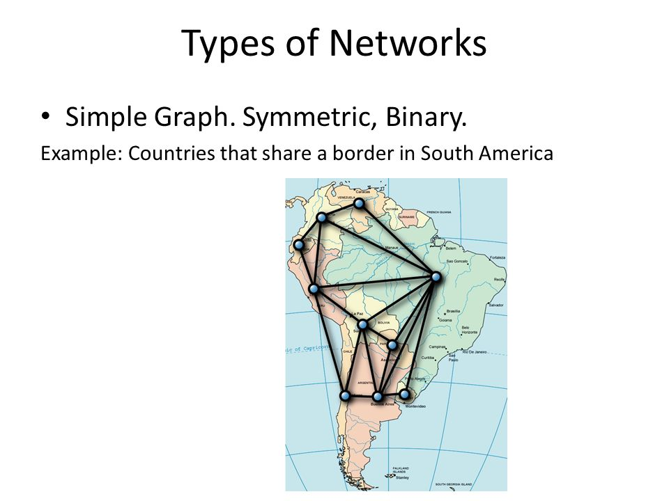 Types of Networks Simple Graph. Symmetric, Binary.