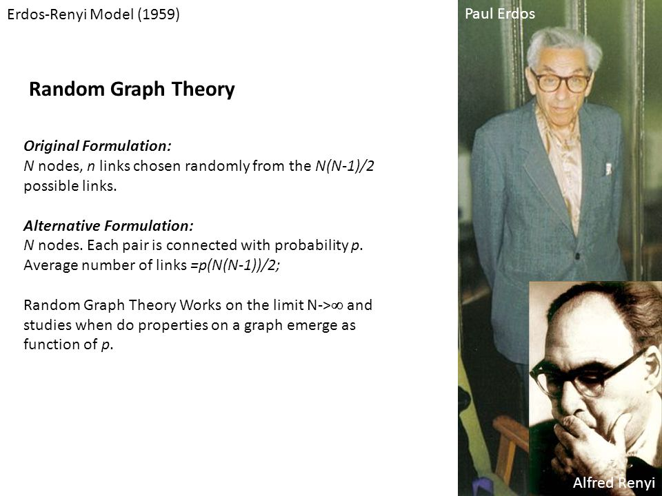 Random Graph Theory Erdos-Renyi Model (1959) Paul Erdos