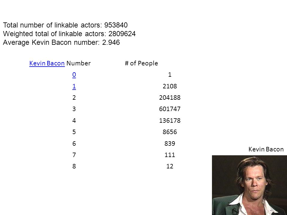 Total number of linkable actors: 953840 Weighted total of linkable actors: 2809624 Average Kevin Bacon number: 2.946