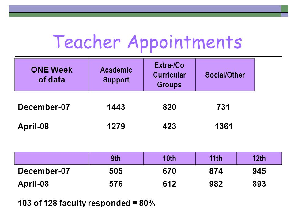 Teacher Appointments ONE Week of data Academic Support Extra-/Co